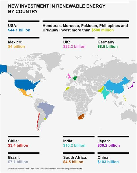 4 charts that show the rise of renewables | World Economic